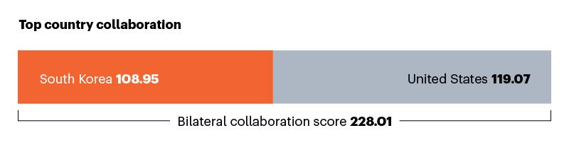 Güney Kore ile en iyi işbirlikçiyi gösteren çubuk grafik