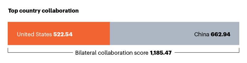 ABD ile en iyi işbirlikçiyi gösteren çubuk grafik