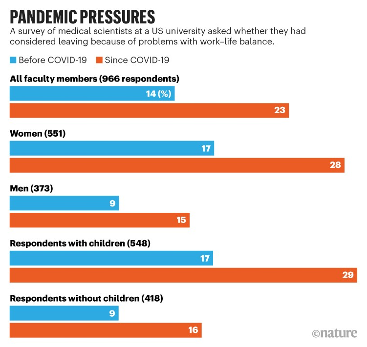 Pandemic pressures: Chart showing results of survey of US medical scientists asking if they had considered leaving academia.