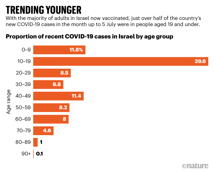 TRENDING YOUNGER. Over half of Israel's new COVID-19 cases in the month up to 5 July were in people aged 19 and under.