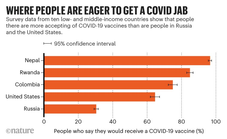 Where people are eager to get a covid jab: Survey data showing if people would receive a CODVID-19 vaccine by country.