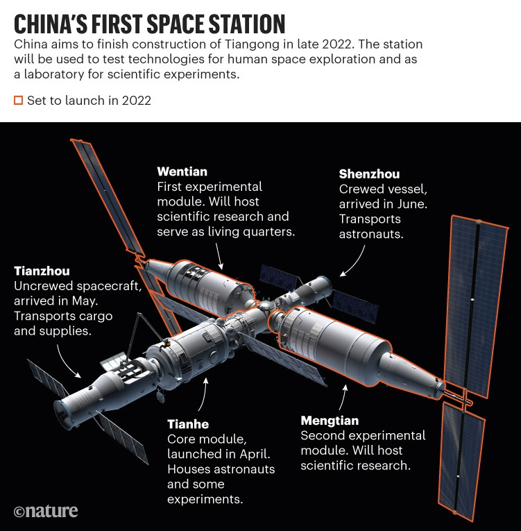 China's first space station: Artist's concept of Tiangon in orbit detailing how the modules will be used.