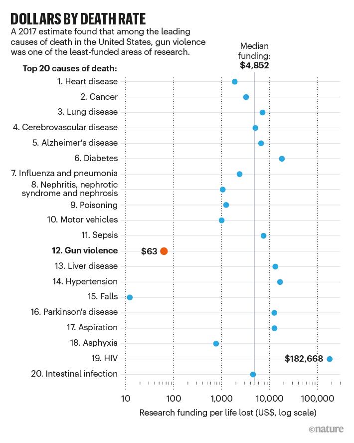 ÖLÜM ORANINA GÖRE DOLAR: ABD'de 2017'de ilk 20 ölüm nedeni için sağlanan fonu gösteren grafik