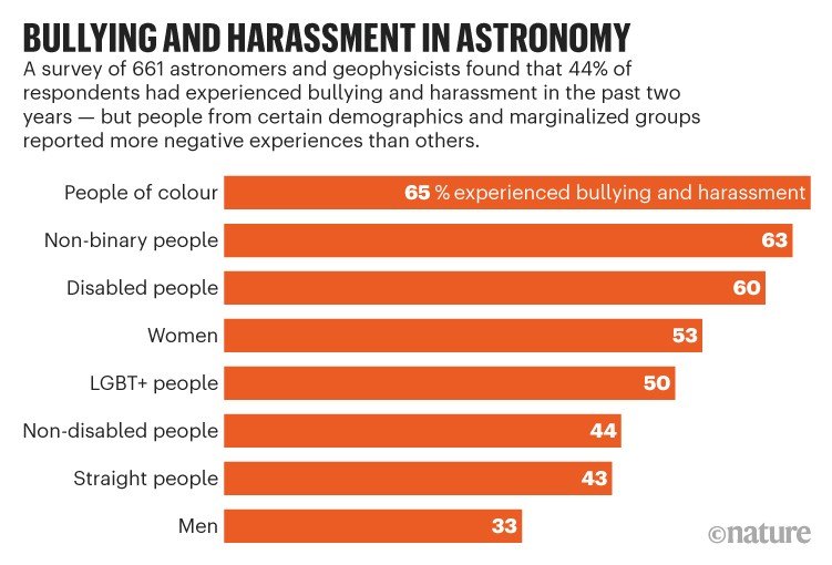 Bullying and harassment in astronomy: Chart of survey results showing that many respondents had experienced bullying.