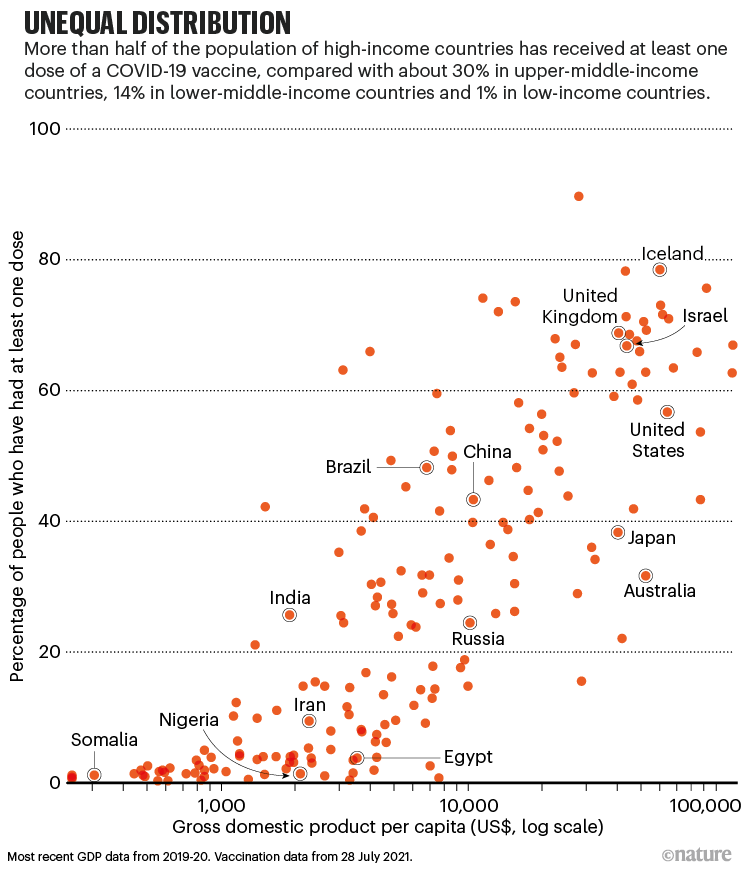 Unequal distribution. A scatterplot showing GDP and Vaccination coverage by country.