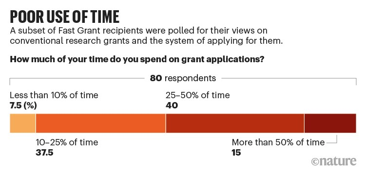 Poor use of time: Results of poll of 80 Fast Grant recipients asked how much time they spend on grant applications.