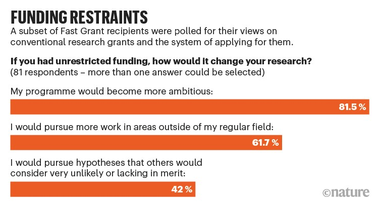 Funding restraints: Results of poll of 81 Fast Grant recipients asked how unrestricted funding would change their research.