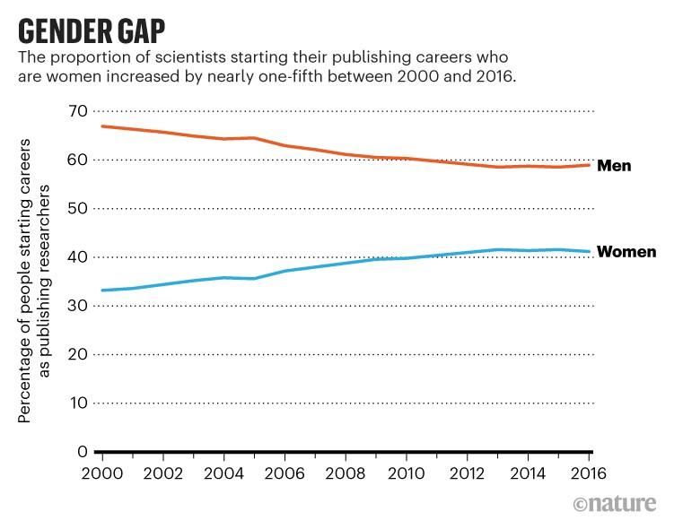 Brecha de género: la proporción de mujeres que comenzaron sus carreras en la industria editorial aumentó entre 2000 y 2016.