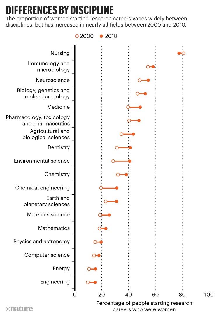 Diferencias por disciplina: La proporción de mujeres que inician una carrera investigadora aumentó en casi todos los campos.