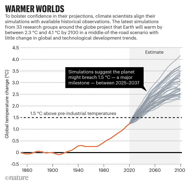 Chart showing range of projected changes in global temperature up to the year 2100.