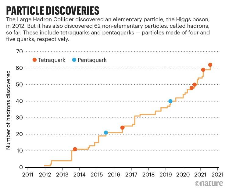 LHC, objevené hadrony