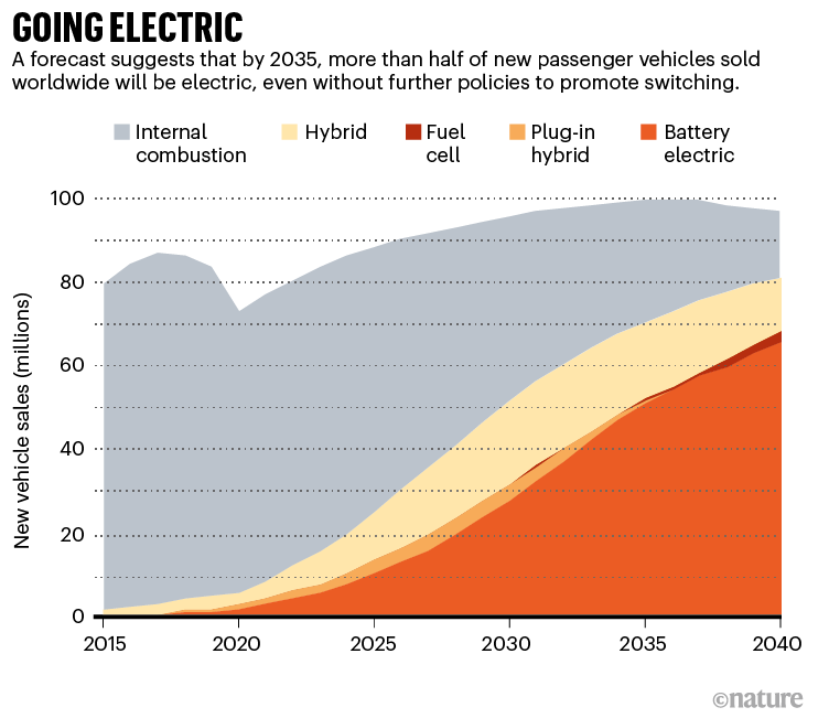 Going electric: a graph that show the projected raise in sales of battery electric vehicles up until 2040.