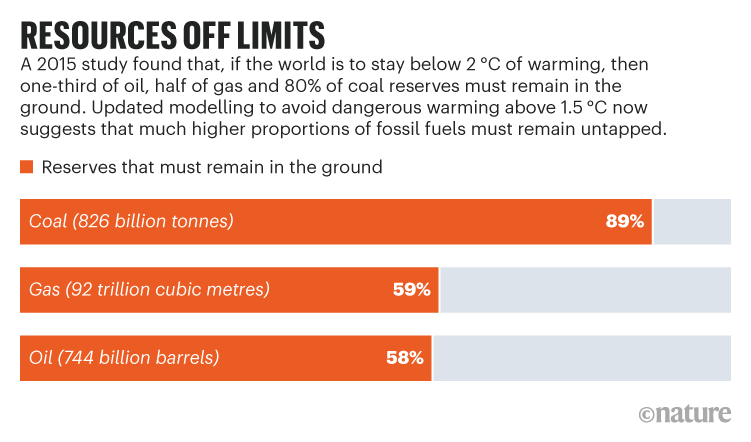 RESOURCES OFF LIMITS. Chart showing 2015 model of fossil fuels that must remain in the ground to avoid warming above 1.5 ºC.
