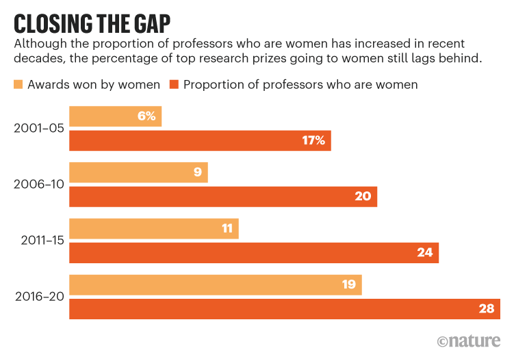 CLOSING THE GAP. Graphic showing increase in the proportion of female professors and the number of top research prizes.