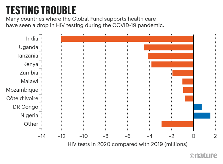TESTING TROUBLE. Chart showing impact the COVID-19 pandemic has had on HIV testing with many countries seeing a drop.