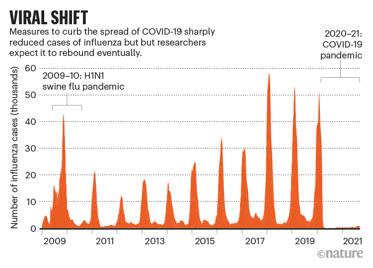 VIRAL SHIFT: histogram showing the number of influenza cases recorded from 2009 to 2021