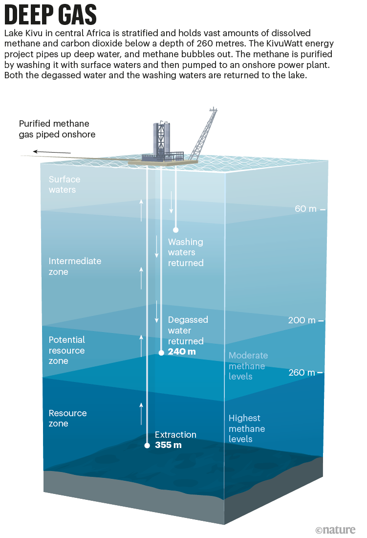 Deep gas: a graphic that shows the stratified layers of Lake Kivu, and how methane is extracted from the lower zones of water.