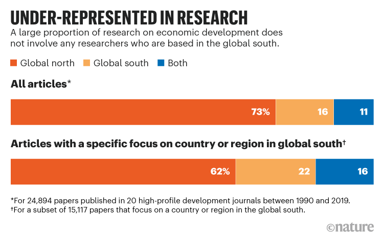 UNDER-REPRESENTED IN RESEARCH. Chart comparing proportion of research on economic development by researchers in the global south