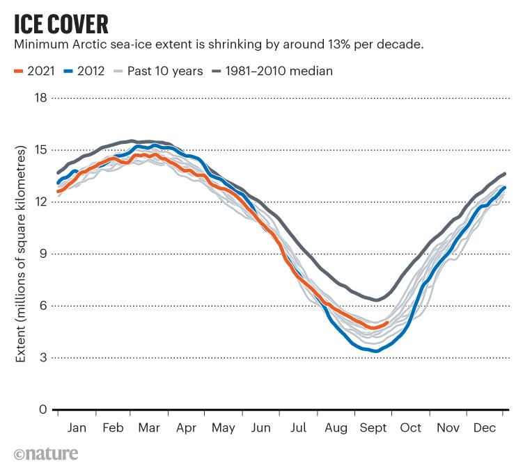 COBERTURA DE GELO.  O gráfico que mostra a extensão mínima do gelo marinho do Ártico está diminuindo em cerca de 13% por década.