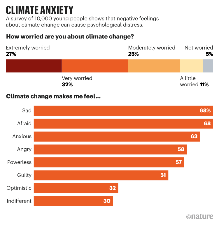 CLIMATE ANXIETY. Graphic showing results from a survey of 10,000 young people about their feelings towards climate change.