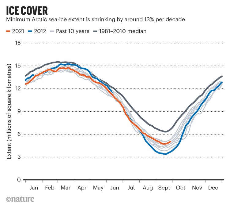 ICE COVER.  The graph showing the minimum extent of Arctic sea ice is decreasing by about 13% per decade.