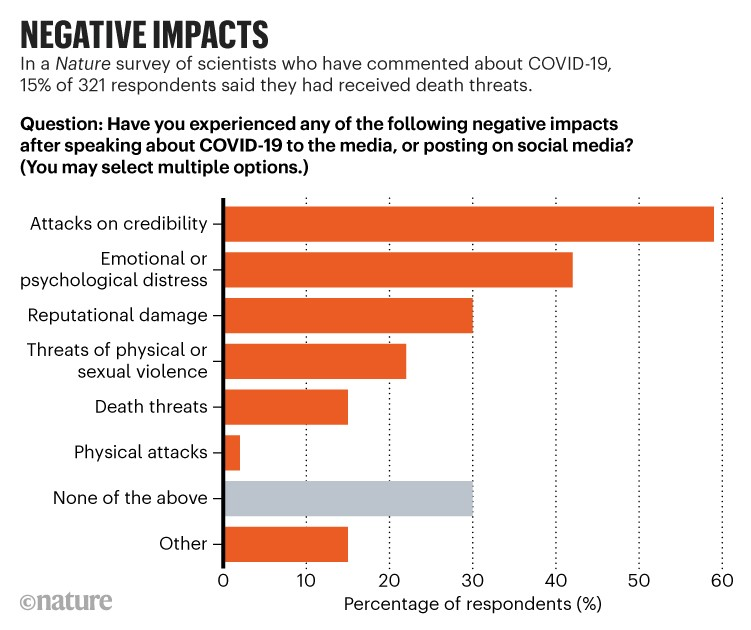 Negative impacts: Scientists' responses to survey about negative impacts of speaking about COVID-19 to the media or online.