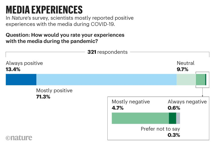Media experiences: Scientists mostly reported positive experiences with the media during COVID-19.