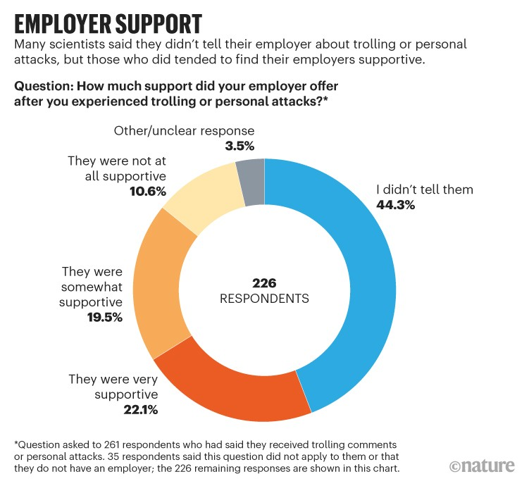 Employer support: Many scientists said they didn't tell their employer about trolling or personal attacks.