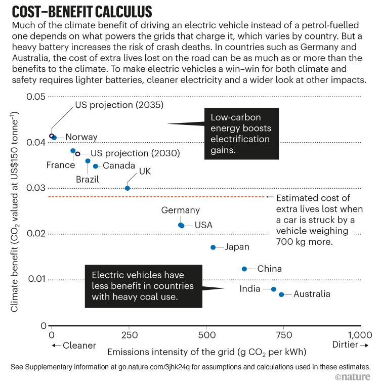 Cost-benefit calculus. Scatter plot showing social cost compared to emissions intensity of the grid in various countries.