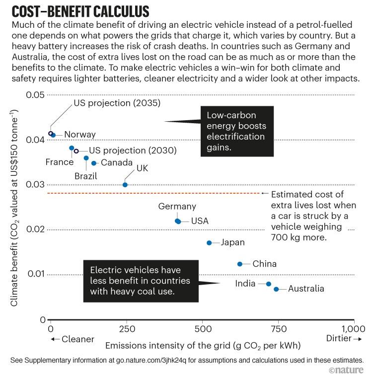 Cálculo de costo-beneficio.  Gráfico de dispersión que muestra el costo social en comparación con la intensidad de las emisiones de la red en varios países.
