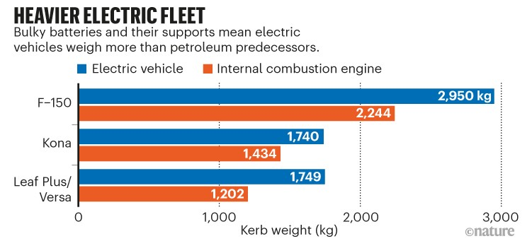 Heavier electric fleet. Bar chart showing the weight difference between three 3 electric vehicles and their non-electric version