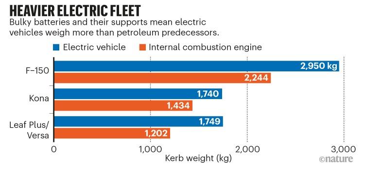 Flota eléctrica más pesada.  Gráfico de barras que muestra la diferencia de peso entre tres vehículos eléctricos y su versión no eléctrica
