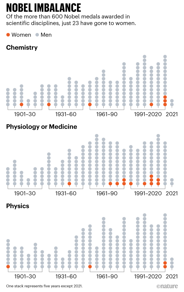 NOBEL IMBALANCE. Of the more than 600 Nobel medals awarded in scientific disciplines, just 23 have gone to women.