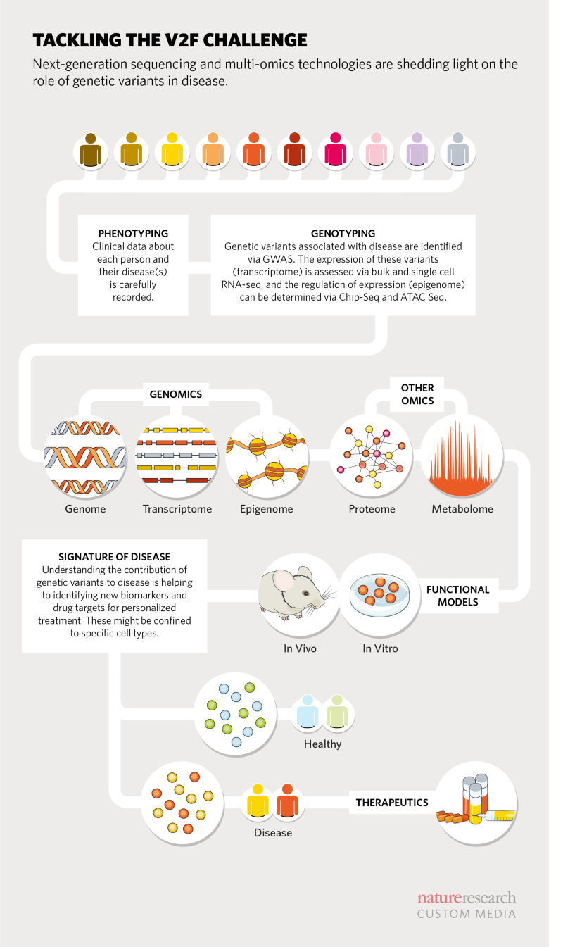 Beyond GWAS: Tackling the variant-to-function challenge