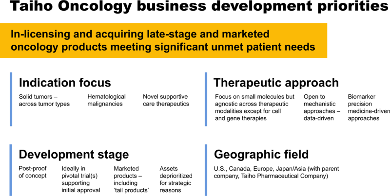 Criteria for late-stage and marketed products