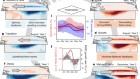 El Niño–Southern Oscillation complexity