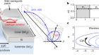 Time-asymmetric loop around an exceptional point over the full optical communications band