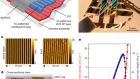 Self-powered ultra-flexible electronics via nano-grating-patterned organic photovoltaics