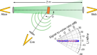Security and eavesdropping in terahertz wireless links