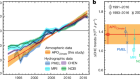 Quantification of ocean heat uptake from changes in atmospheric O2 and CO2 composition