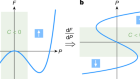 Unveiling the double-well energy landscape in a ferroelectric layer
