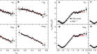 Modified structure of protons and neutrons in correlated pairs