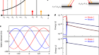 Nonreciprocal control and cooling of phonon modes in an optomechanical system