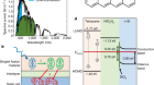 Sensitization of silicon by singlet exciton fission in tetracene