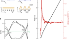 Axionic charge-density wave in the Weyl semimetal (TaSe4)2I