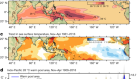 Twofold expansion of the Indo-Pacific warm pool warps the MJO life cycle