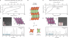 Superstructure control of first-cycle voltage hysteresis in oxygen-redox cathodes