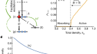 Signatures of self-organized criticality in an ultracold atomic gas