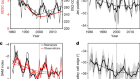 A pause in Southern Hemisphere circulation trends due to the Montreal Protocol