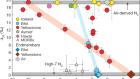 Hydrothermal 15N15N abundances constrain the origins of mantle nitrogen